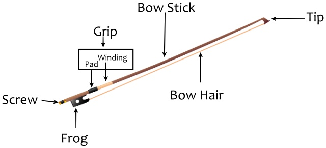 parts of the violin bow